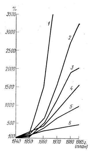 Рис. 1. Темпы роста выработки электроэнергии (2); добычи нефти (3), угля (6), газа (1); производства стали (5)...