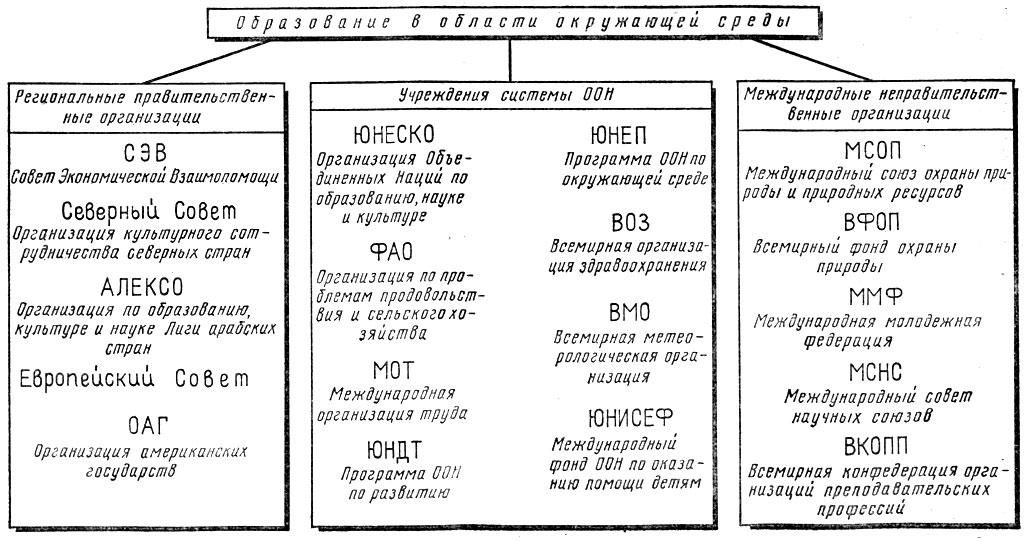 Схема образования в области