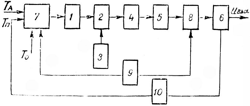 схема СВЧ-радиометра с