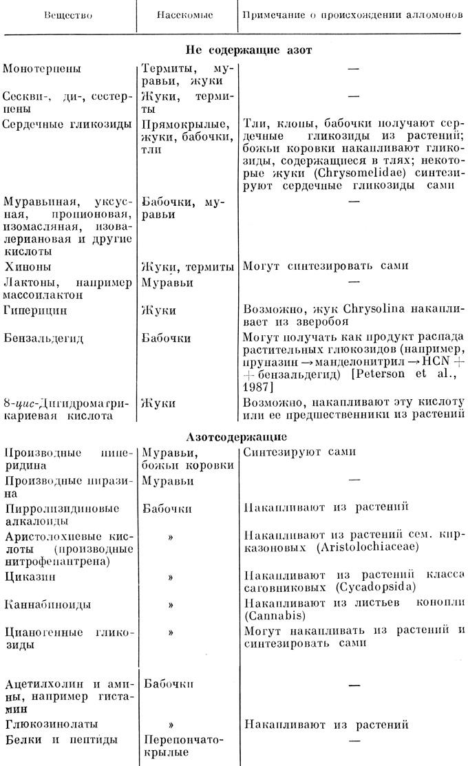 Экзопептидаза